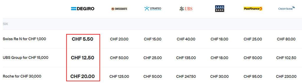 Degiro Review The Best Broker In Switzerland Beginners Guide